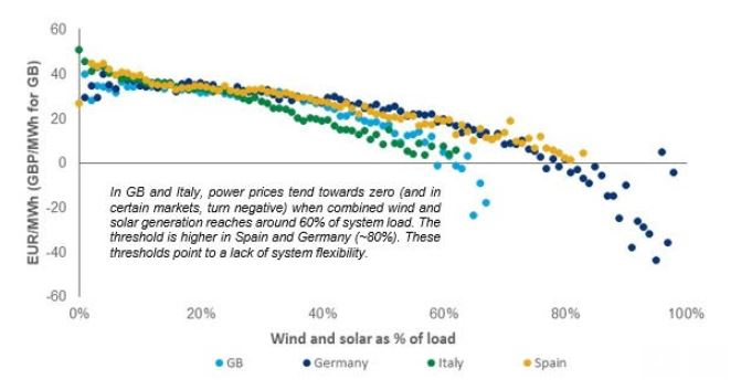 RE Price Movement With Share of Grid