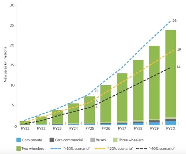 EVs in India 2030