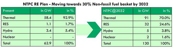 From NTPC Investor Meet, 17/08/2020