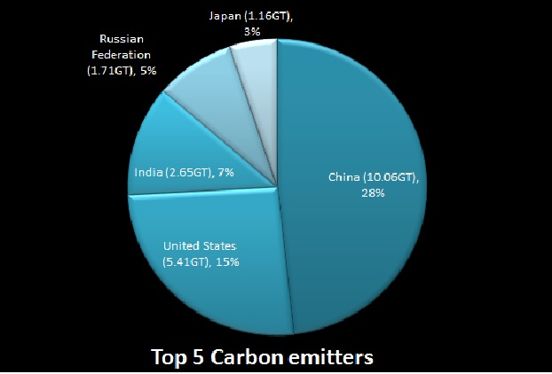 Top 5 carbon emitters