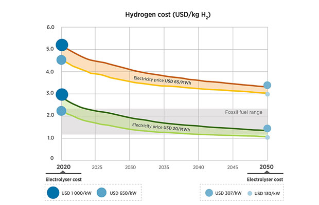 Hydrogen Cost