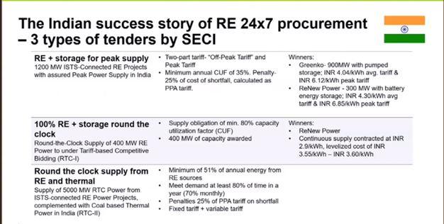Key SECI Tenders. Courtesy: Guidehouse Inc