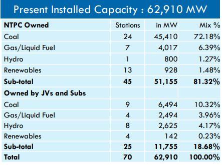 ntpc capacity