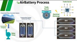 Augwind Air Battery process