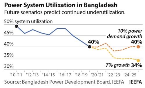 Bangladesh Overcapacity IEEFA