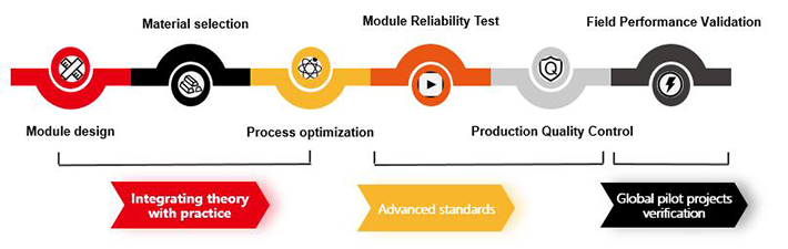 Fundamental of LONGi products: comprehensive approach ensuring high reliability