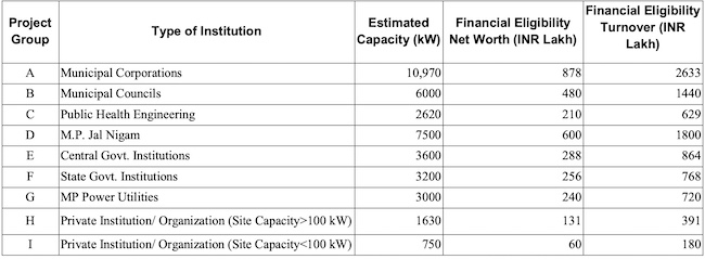 Rooftop Solar in Madhya Pradesh