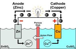 zinc copper battery