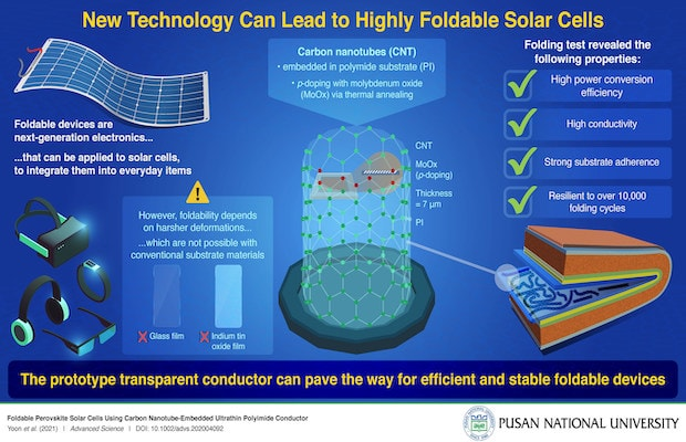 Foldable Solar Cells