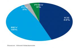 Global EVs Sales 2050