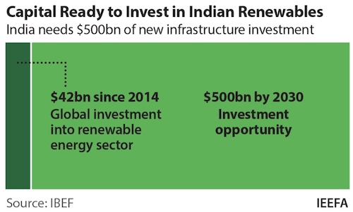 Invest Renewable Projects in India