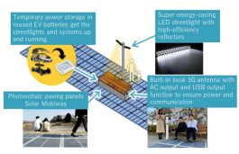 Aucnet, MIRAI-LABO to Recycle and Distribute Used EV Batteries