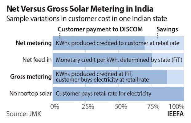 Net Metering Rooftop Solar