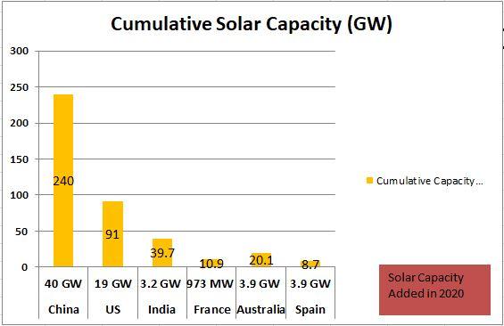Global Solar Capacity 2020