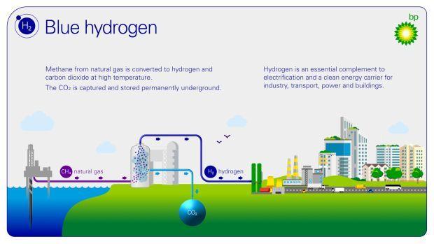 BP Blue Hydrogen