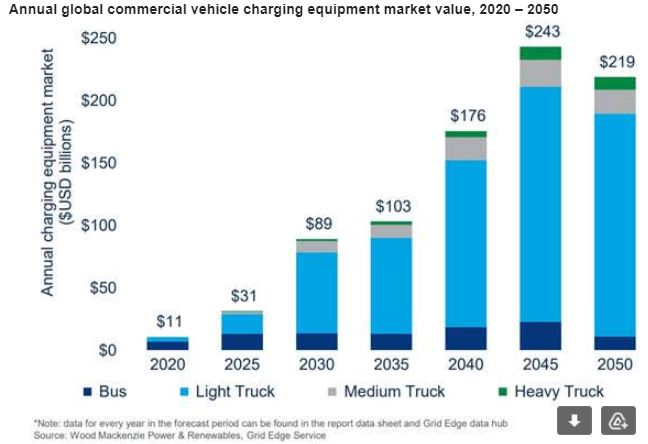 Global EV Charging Market For Heavy Vehicles