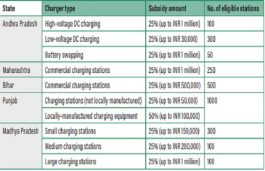 Charging Infrastructure Incentives