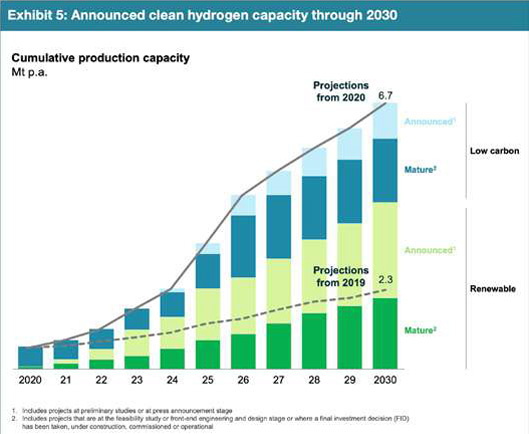 clean Hydrogen Announced Capacity