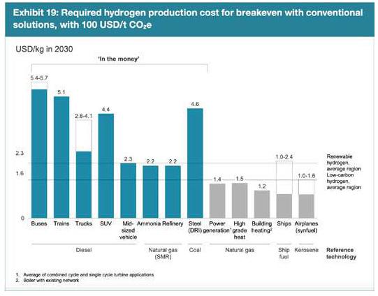 Hydrogen Cost Breakeven