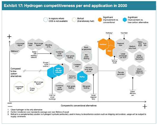 Hydrogen Cost Competitiveness