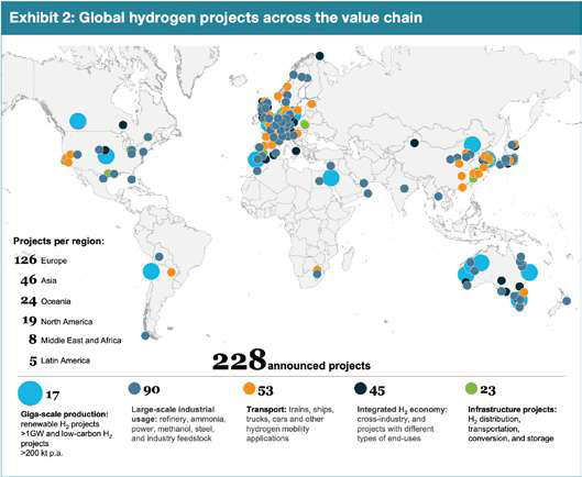 hydrogen project