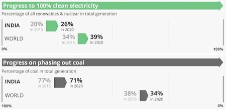 Coal Generation 2020