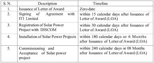 ITI Solar Bangalore