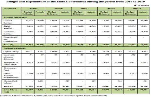 J&K Budget and Expenditure