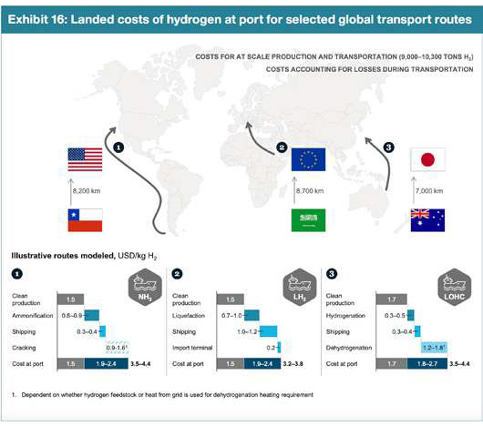 landed cost of Hydrogen-project