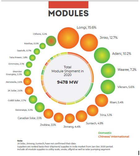modules Market Share 2020