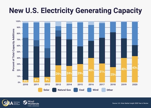 US 19.2 GW Solar in 2020