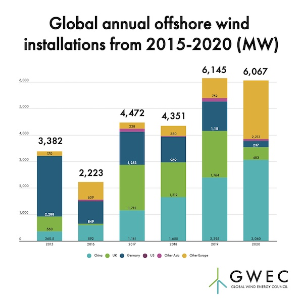 Offshore Wind 2020