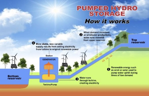 Solar Wind and Storage in Rajasthan