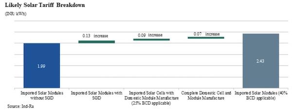 BCD Solar