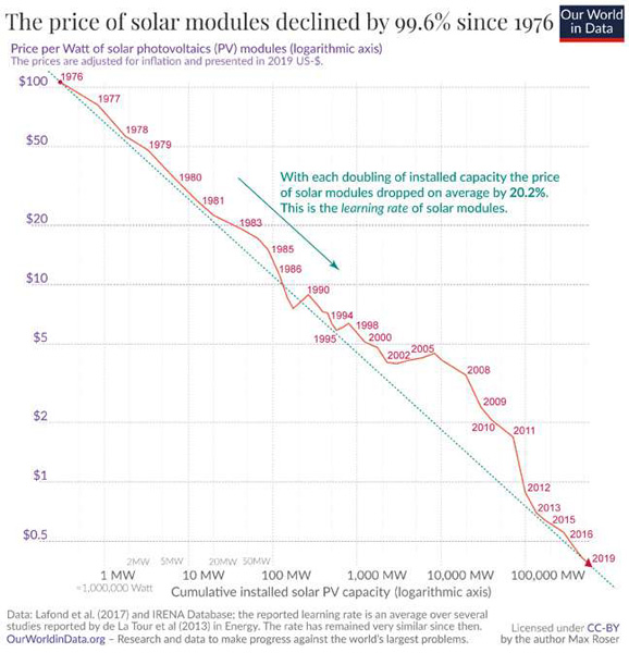 the price of solar modules