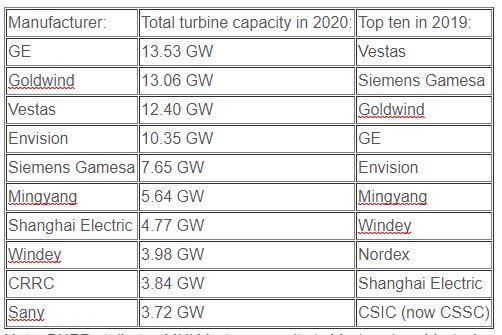BNEF Top 10 Turbine Suppliers 2020