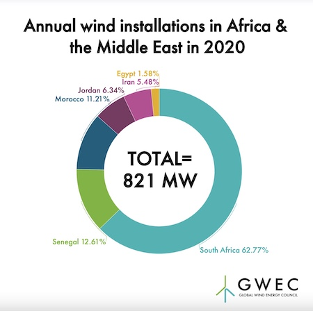 Africa Wind Potential