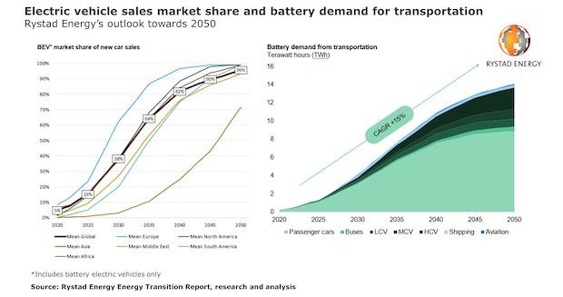 Electric Vehicles 2033