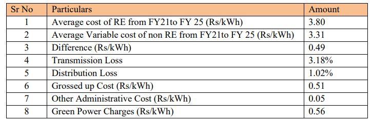 TPC-D Calculation of Green Tariff Calculations