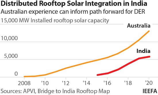 Rooftop Solar Storage EVs