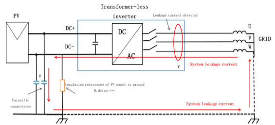 Inverter factors