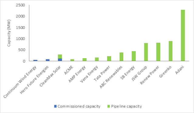 Key players in the Indian wind-solar hybrid market