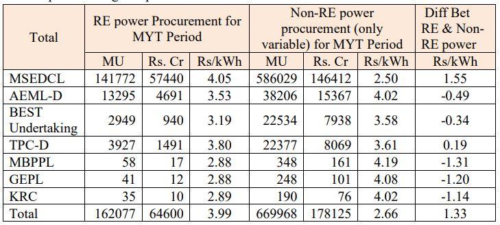 MERC Calculation of Green Power Tariffs