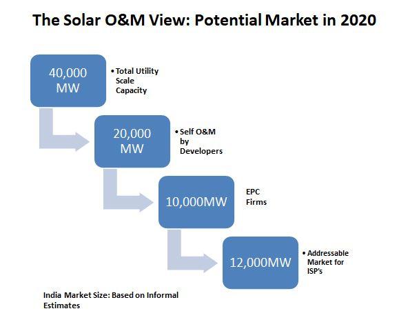 solar O&M work