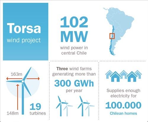 Statkraft Wind in Chile