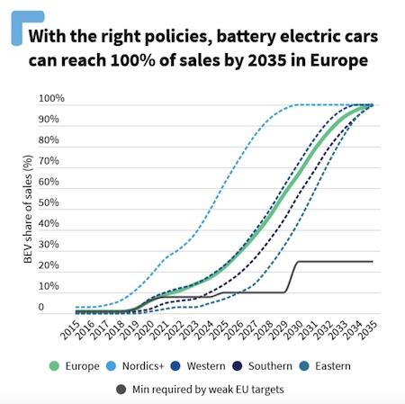 Electric Vehicles 2027