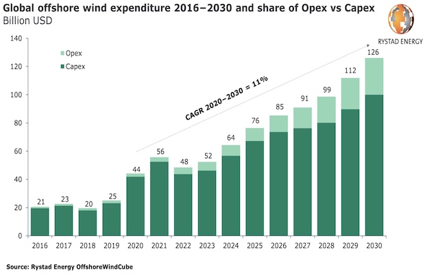 Offshore Wind Sector