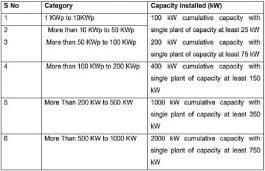 Punjab 5 MW Rooftop solar