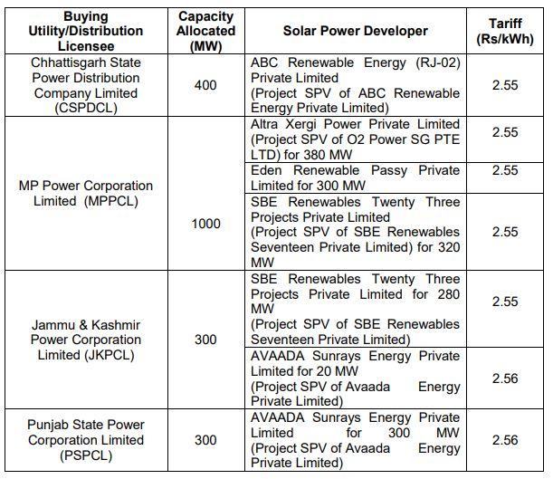Buyers of NHPC 2 GW Solar