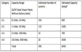 Haryana Tenders Rooftop Solar